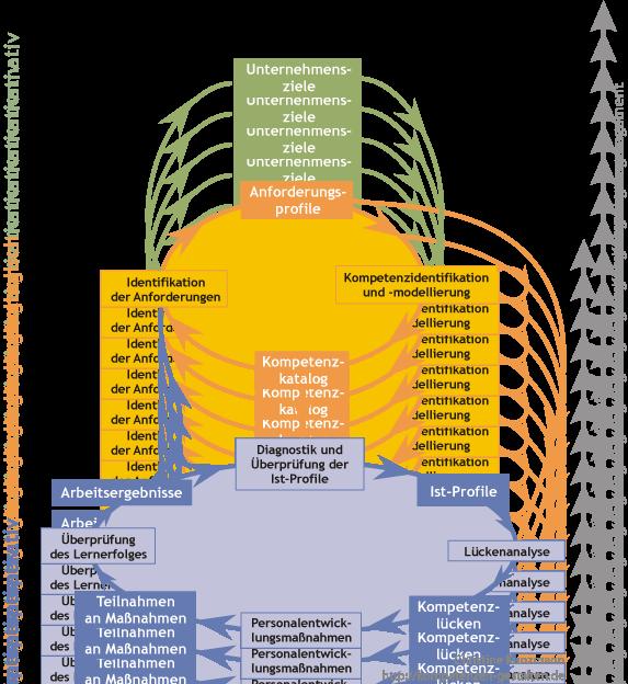 Skills-Management und Kompetenzmanagement auf normativer, strategischer und operativer Ebene